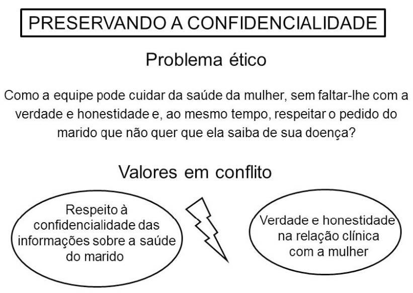 Problema ético e valores em conflito na vinheta 'Preservando a Confidencialidade'
