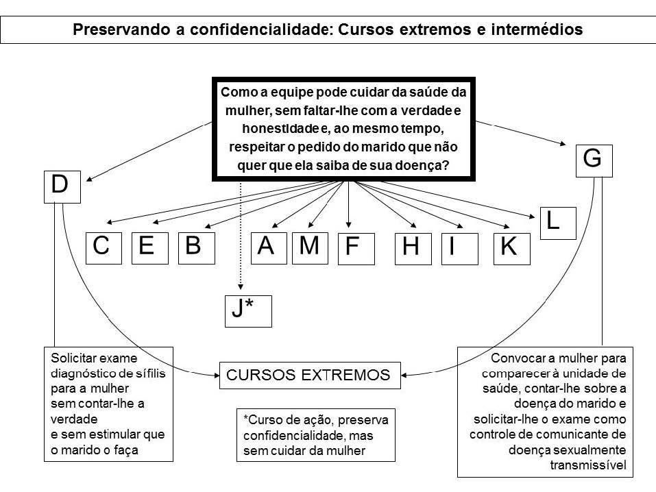 Leque dos cursos de ação para a vinheta 'Preservando a Confidencialidade'