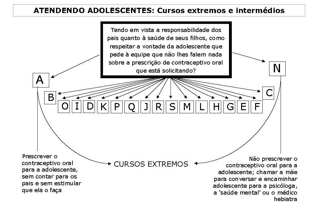 Leque dos cursos de ação para a vinheta 'Atendendo Adolescentes'